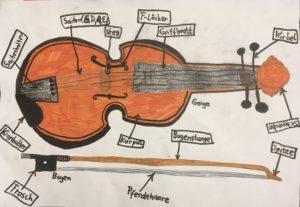 Der Aufbau einer Geige